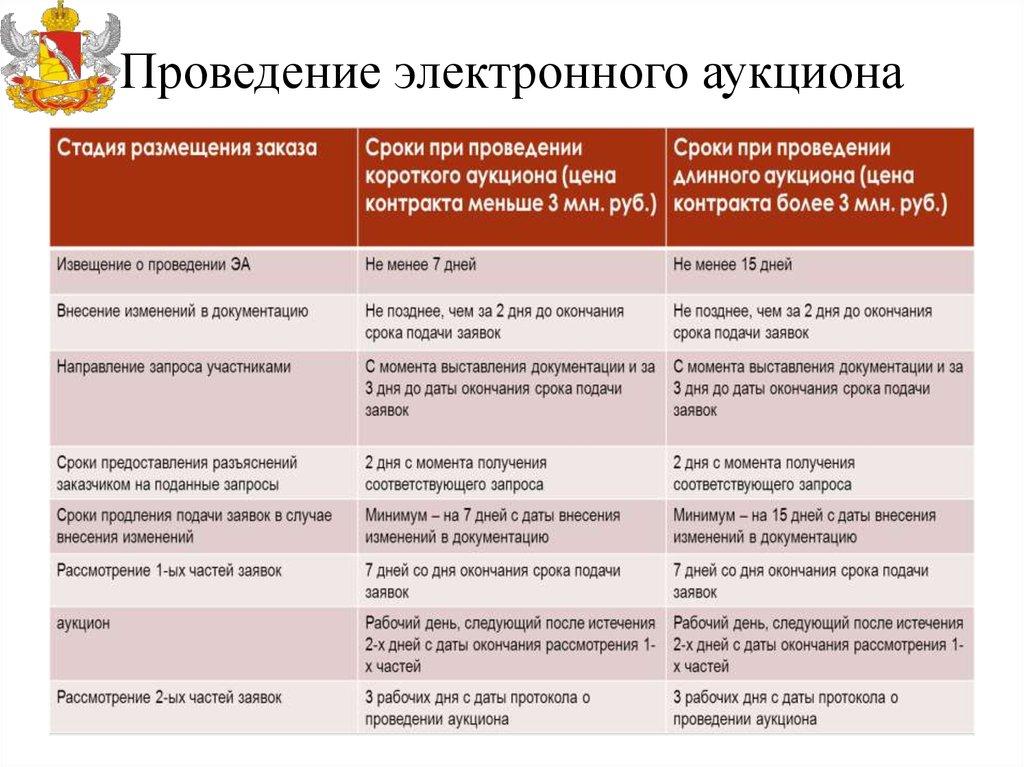 Изменения в 44 ФЗ с 1 октября 2018 года